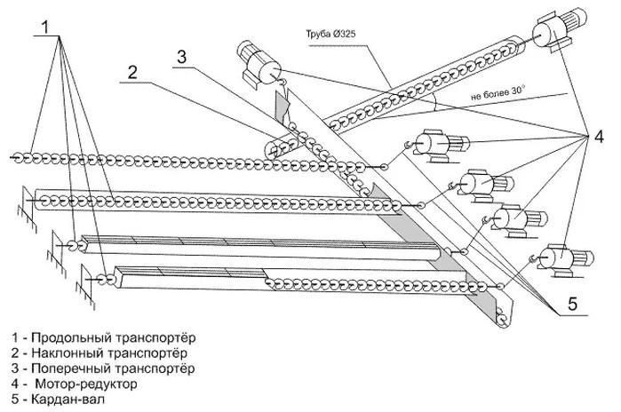 Транспортеры навозоудаления шнековый конвейер по составу